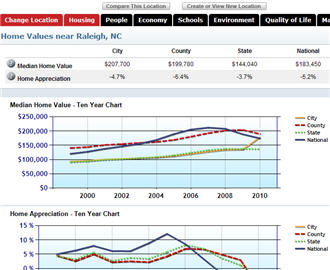 Click for Home Value, Appreciation, etc. Tool